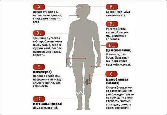 Сигналы нашего организма. Как определить каких витаминов вам не хватает!
