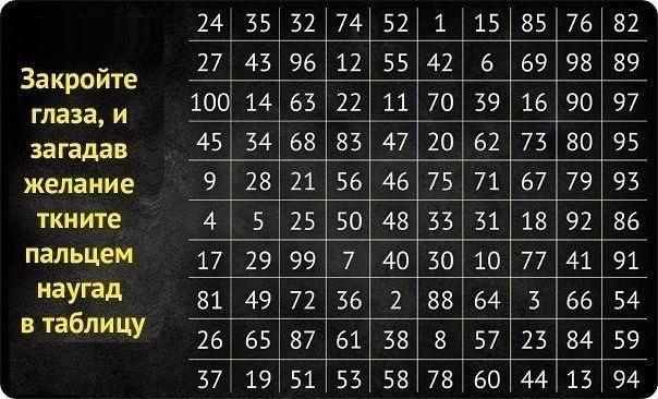Таблица желаний: Задумайте желание и узнайте, суждено ли ему сбыться!