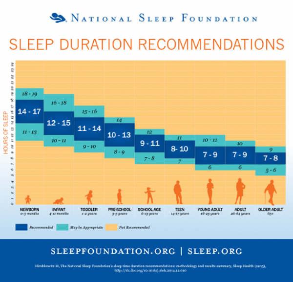Сколько часов нужно спать в зависимости от возраста! Какие болезни вызывает недостаток сна.