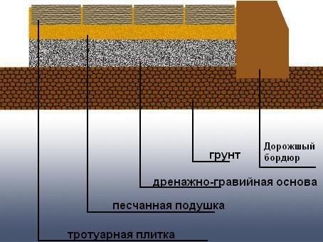 Как уложить тротуарную плитку самостоятельно? 4 важных этапа.